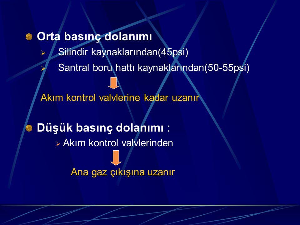 Orta basınç dolanımı  Silindir kaynaklarından(45psi)  Santral boru hattı kaynaklarından(50-55psi) Akım kontrol valvlerine kadar uzanır Düşük basınç dolanımı :  Akım kontrol valvlerinden Ana gaz çıkışına uzanır