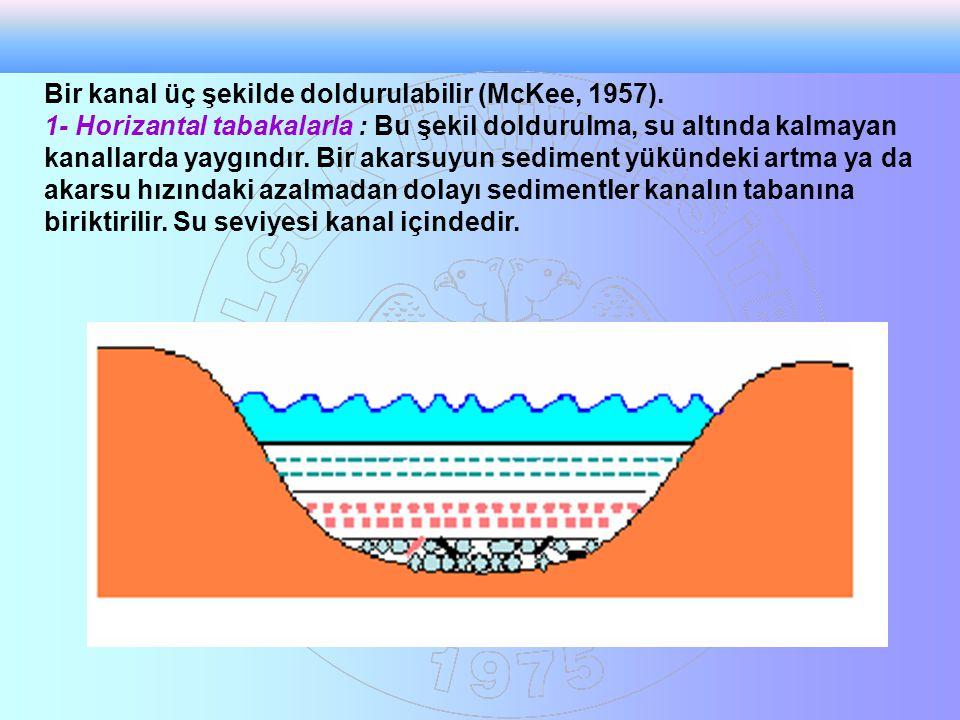 Akıntı yönünde duran ya da akıntı ile hareket ettirilen cisimlerin sediment yüzeyi üzerinde oluşturdukları tüm yapılar alet yapıları olarak adlandırılır.