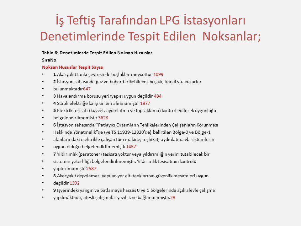 İş Teftiş Tarafından LPG İstasyonları Denetimlerinde Tespit Edilen Noksanlar; Tablo 6: Denetimlerde Tespit Edilen Noksan Hususlar SıraNo Noksan Hususl