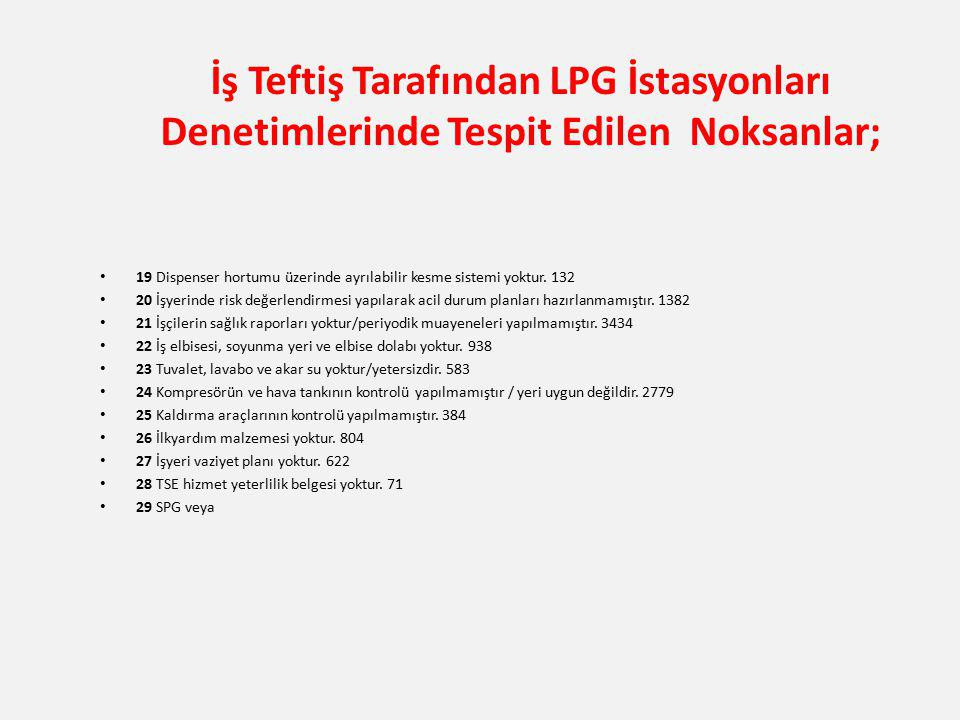 İş Teftiş Tarafından LPG İstasyonları Denetimlerinde Tespit Edilen Noksanlar; 19 Dispenser hortumu üzerinde ayrılabilir kesme sistemi yoktur. 132 20 İ