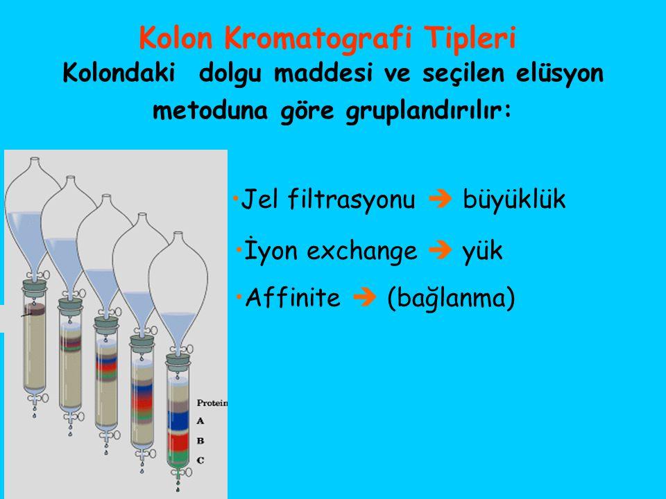 Kolon Kromatografi Tipleri Kolondaki dolgu maddesi ve seçilen elüsyon metoduna göre gruplandırılır: Jel filtrasyonu  büyüklük İyon exchange  yük Aff