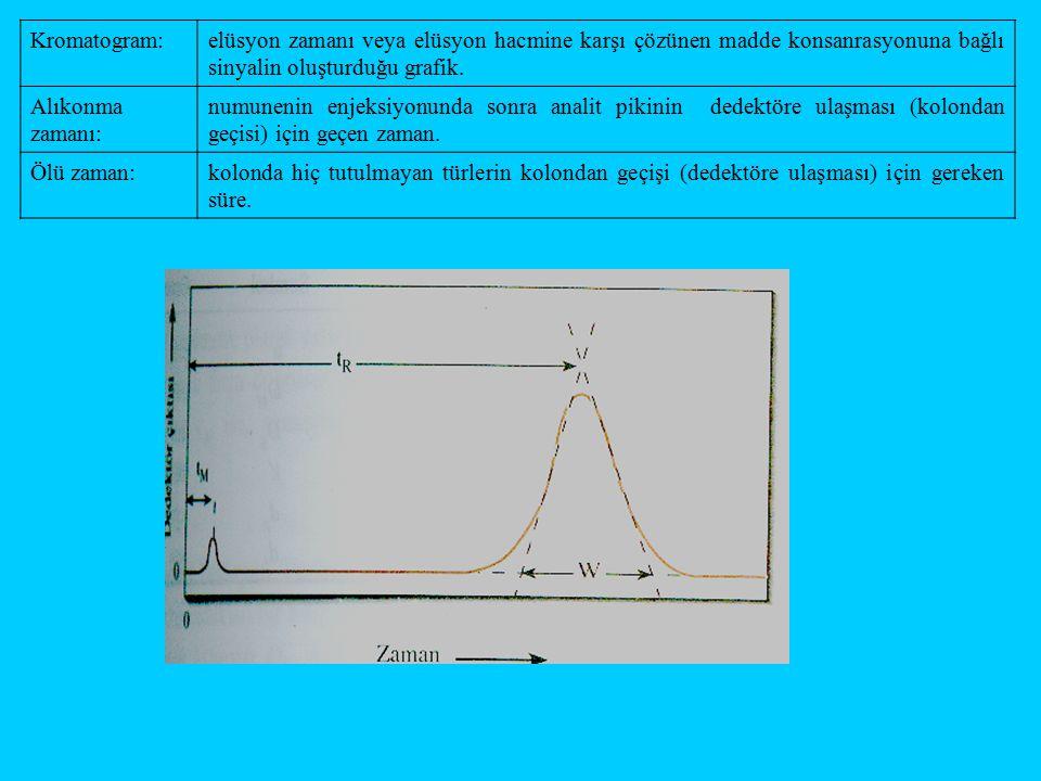 Kromatogram:elüsyon zamanı veya elüsyon hacmine karşı çözünen madde konsanrasyonuna bağlı sinyalin oluşturduğu grafik. Alıkonma zamanı: numunenin enje