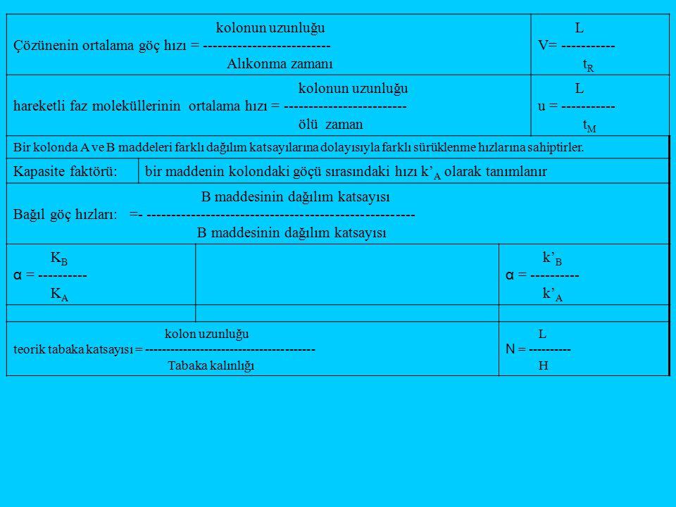 kolonun uzunluğu Çözünenin ortalama göç hızı = -------------------------- Alıkonma zamanı L V= ----------- t R kolonun uzunluğu hareketli faz moleküll