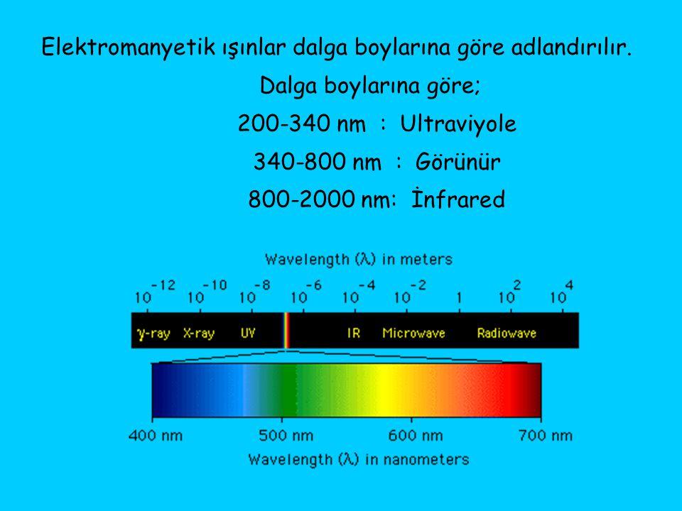 Elektromanyetik ışınlar dalga boylarına göre adlandırılır. Dalga boylarına göre; 200-340 nm : Ultraviyole 340-800 nm : Görünür 800-2000 nm: İnfrared