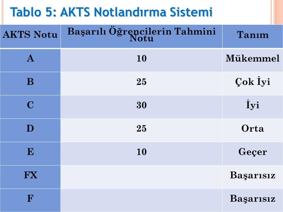 AKTS Notu Başarılı Öğrencilerin Tahmini Notu Tanım A10Mükemmel B25Çok İyi C30İyi D25Orta E10Geçer FX Başarısız F Tablo 5: AKTS Notlandırma Sistemi