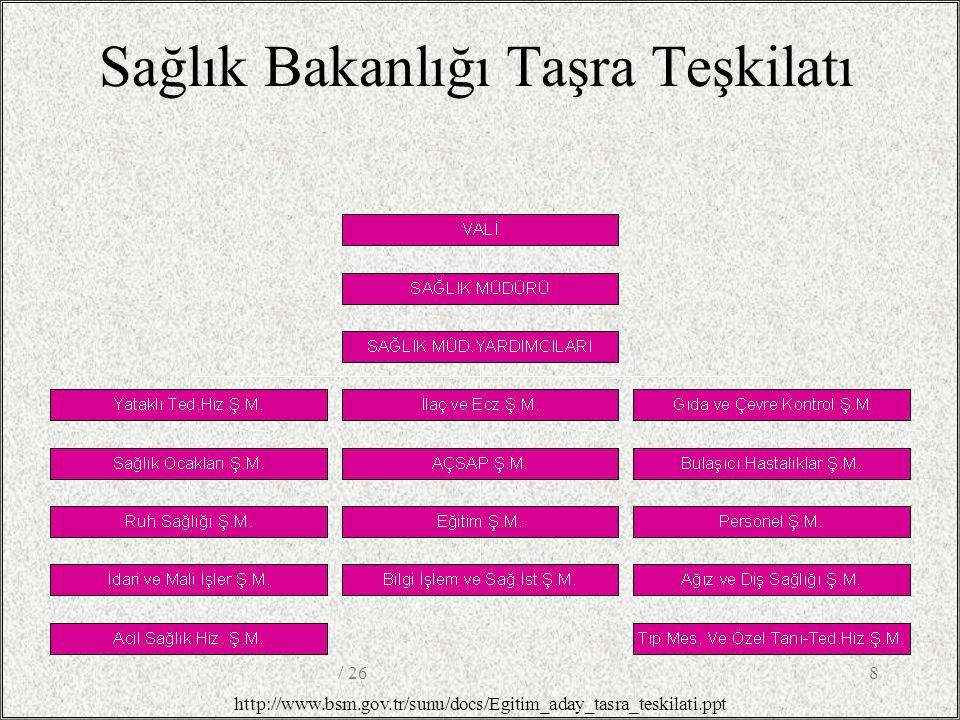 Sağlık Bakanlığı Taşra Teşkilatı http://www.bsm.gov.tr/sunu/docs/Egitim_aday_tasra_teskilati.ppt 8/ 26