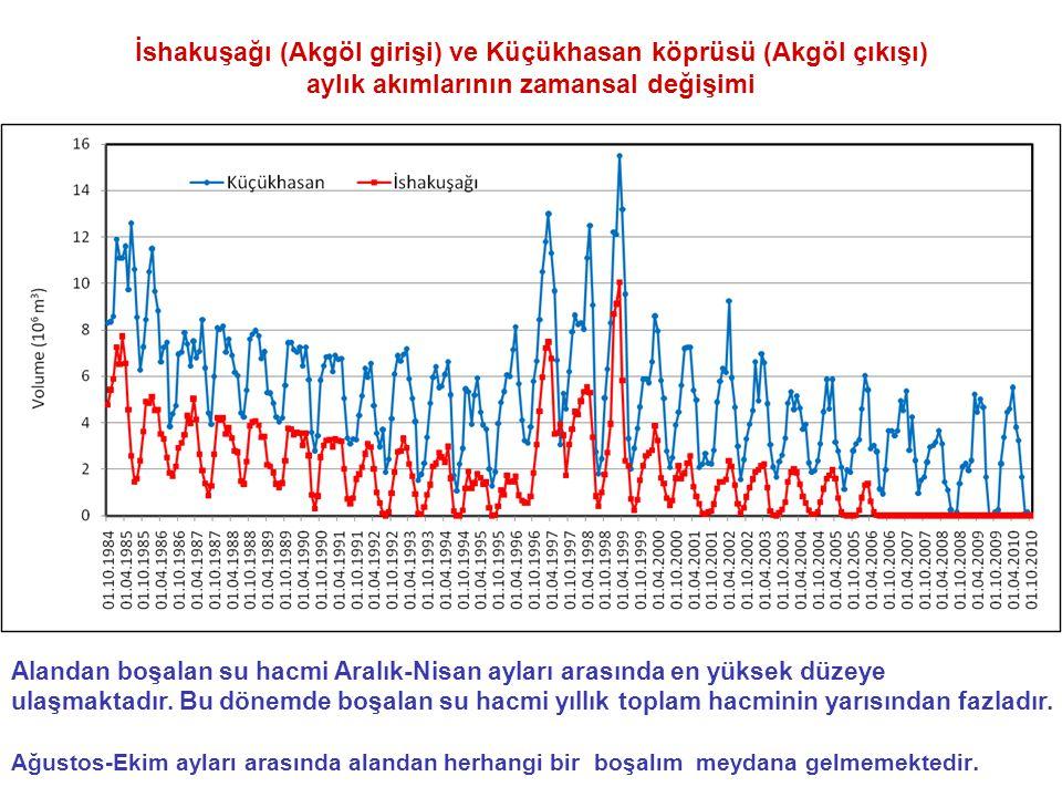 İshakuşağı (Akgöl girişi) ve Küçükhasan köprüsü (Akgöl çıkışı) aylık akımlarının zamansal değişimi Alandan boşalan su hacmi Aralık-Nisan ayları arasında en yüksek düzeye ulaşmaktadır.