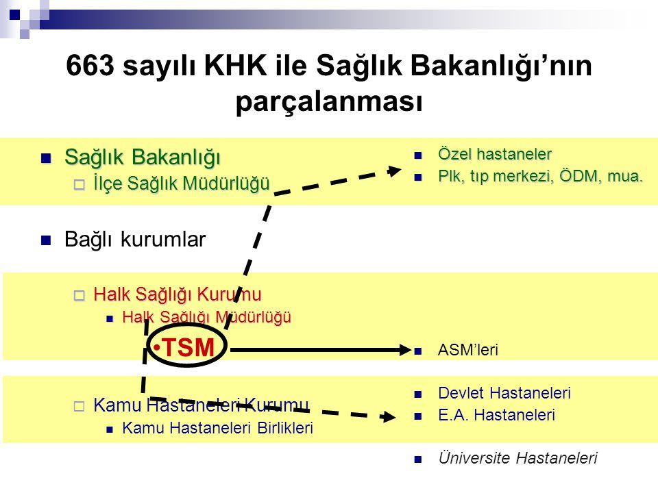 663 sayılı KHK ile Sağlık Bakanlığı'nın parçalanması Sağlık Bakanlığı Sağlık Bakanlığı  İlçe Sağlık Müdürlüğü Bağlı kurumlar  Halk Sağlığı Kurumu Ha