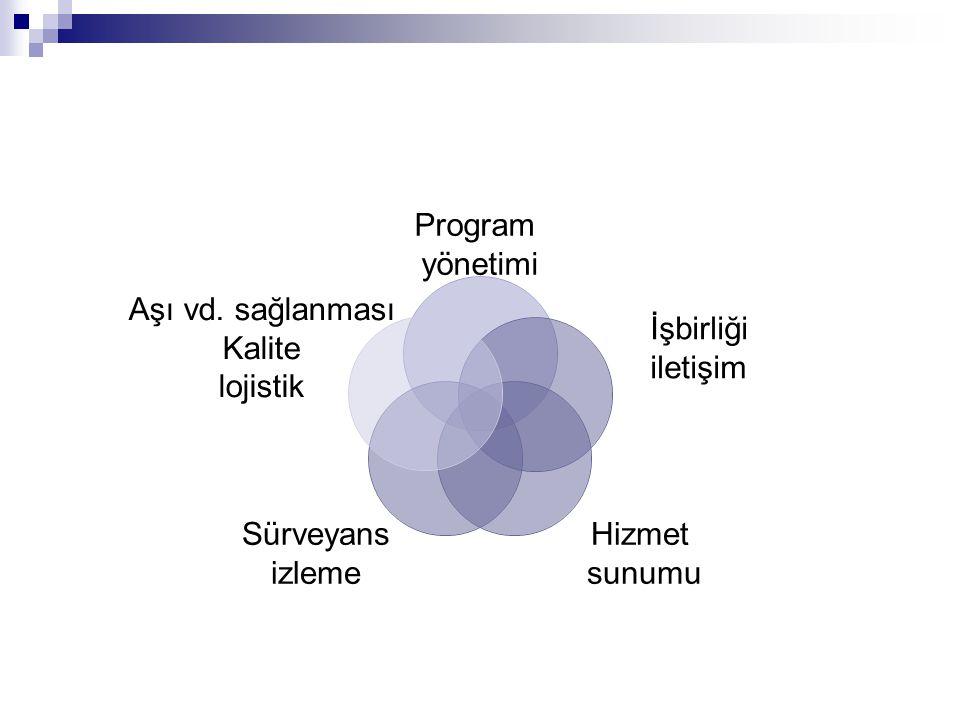 Program yönetimi İşbirliği iletişim Hizmet sunumu Sürveyans izleme Aşı vd. sağlanması Kalite lojistik