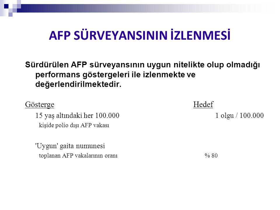 AFP SÜRVEYANSININ İZLENMESİ Sürdürülen AFP sürveyansının uygun nitelikte olup olmadığı performans göstergeleri ile izlenmekte ve değerlendirilmektedir