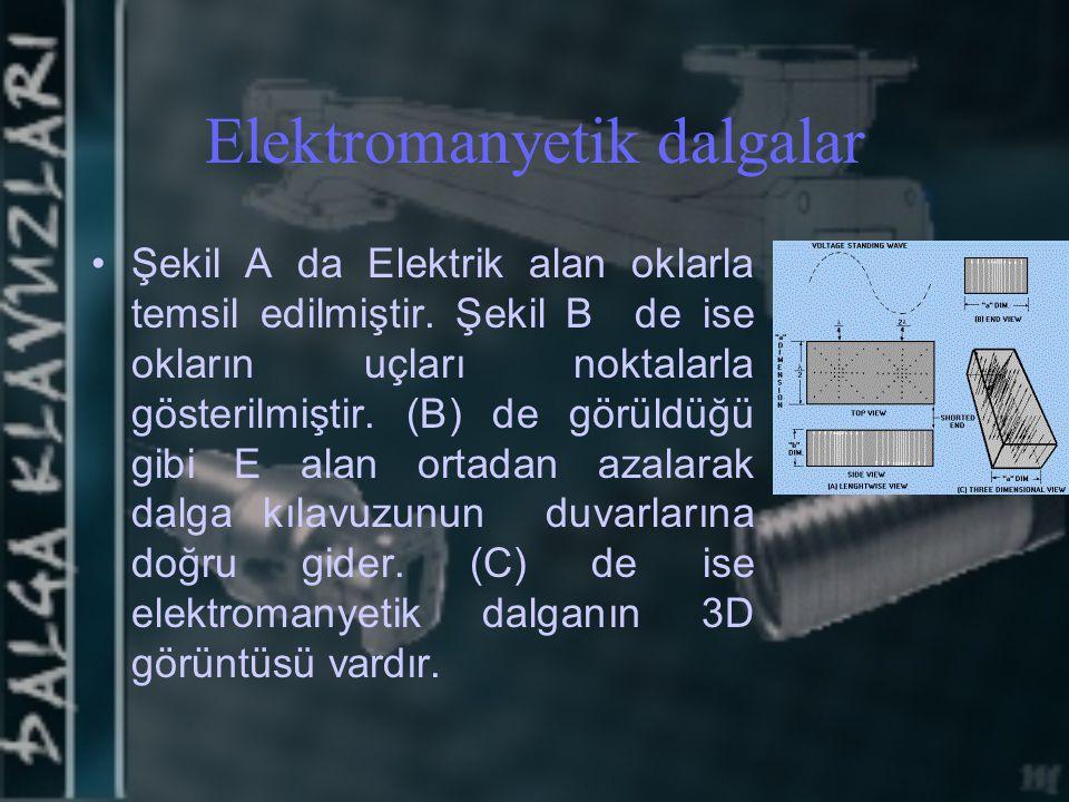 Elektromanyetik dalgalar Şekil A da Elektrik alan oklarla temsil edilmiştir. Şekil B de ise okların uçları noktalarla gösterilmiştir. (B) de görüldüğü