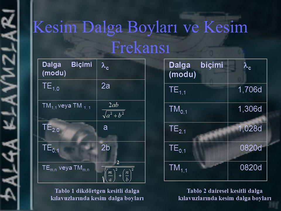 Kesim Dalga Boyları ve Kesim Frekansı Dalga Biçimi (modu) c TE 1,0 2a TM 1,1 veya TM 1, 1 TE 2,0 a TE 0,1 2b TE m,n veya TM m,n Tablo 1 dikdörtgen kes