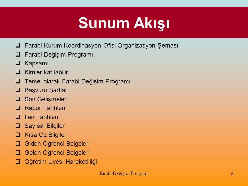 Sunum Akışı  Farabi Kurum Koordinasyon Ofisi Organizasyon Şeması  Farabi Değişim Programı  Kapsamı  Kimler katılabilir  Temel olarak Farabi Değiş