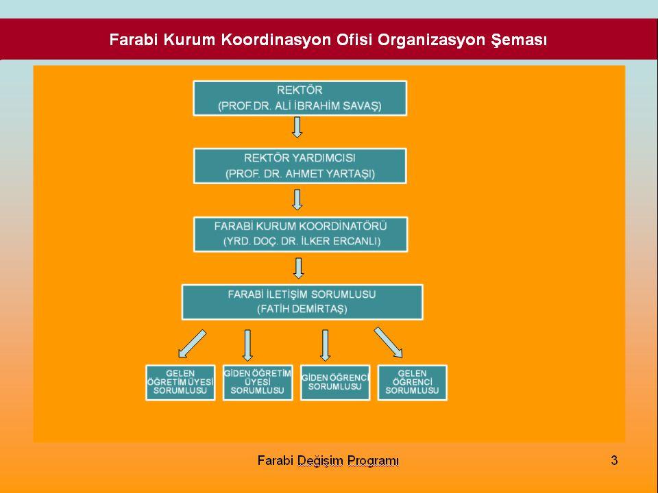 Farabi Kurum Koordinasyon Ofisi Organizasyon Şeması Farabi Değişim Programı3