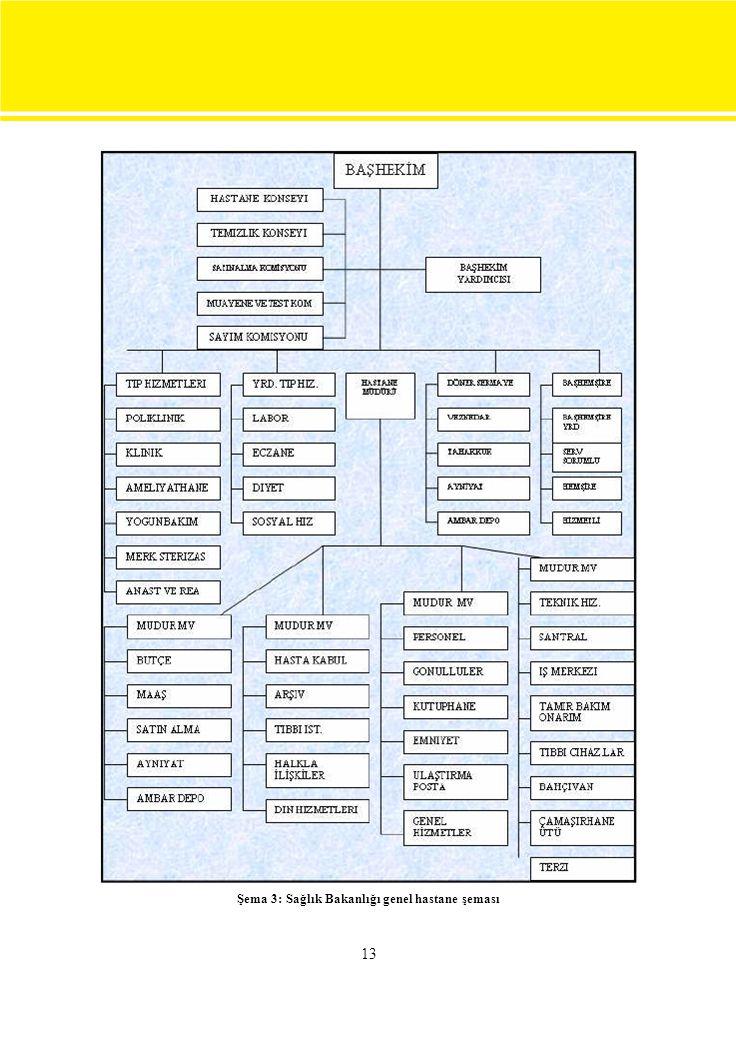 13 Şema 3: Sağlık Bakanlığı genel hastane şeması