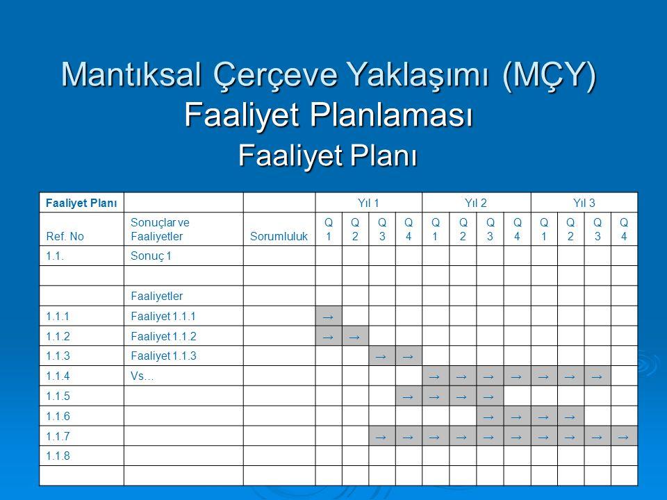 Mantıksal Çerçeve Yaklaşımı (MÇY) Faaliyet Planlaması Faaliyet Planı Faaliyet Planı Yıl 1Yıl 2Yıl 3 Ref.