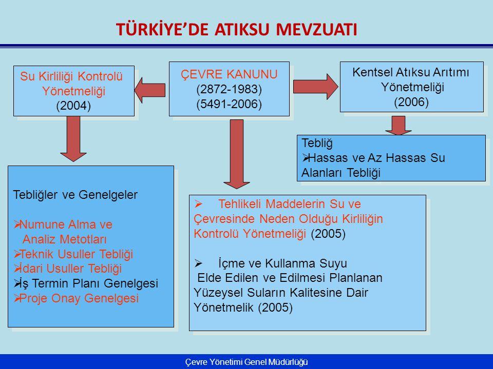 Çevre Yönetimi Genel Müdürlüğü TÜRKİYE'DE ATIKSU MEVZUATI Su Kirliliği Kontrolü Yönetmeliği (2004) Su Kirliliği Kontrolü Yönetmeliği (2004) ÇEVRE KANUNU (2872-1983) (5491-2006) ÇEVRE KANUNU (2872-1983) (5491-2006) Kentsel Atıksu Arıtımı Yönetmeliği (2006) Kentsel Atıksu Arıtımı Yönetmeliği (2006) Tebliğler ve Genelgeler  Numune Alma ve Analiz Metotları  Teknik Usuller Tebliği  İdari Usuller Tebliği  İş Termin Planı Genelgesi  Proje Onay Genelgesi Tebliğler ve Genelgeler  Numune Alma ve Analiz Metotları  Teknik Usuller Tebliği  İdari Usuller Tebliği  İş Termin Planı Genelgesi  Proje Onay Genelgesi  Tehlikeli Maddelerin Su ve Çevresinde Neden Olduğu Kirliliğin Kontrolü Yönetmeliği (2005)  İçme ve Kullanma Suyu Elde Edilen ve Edilmesi Planlanan Yüzeysel Suların Kalitesine Dair Yönetmelik (2005)  Tehlikeli Maddelerin Su ve Çevresinde Neden Olduğu Kirliliğin Kontrolü Yönetmeliği (2005)  İçme ve Kullanma Suyu Elde Edilen ve Edilmesi Planlanan Yüzeysel Suların Kalitesine Dair Yönetmelik (2005) Tebliğ  Hassas ve Az Hassas Su Alanları Tebliği Tebliğ  Hassas ve Az Hassas Su Alanları Tebliği
