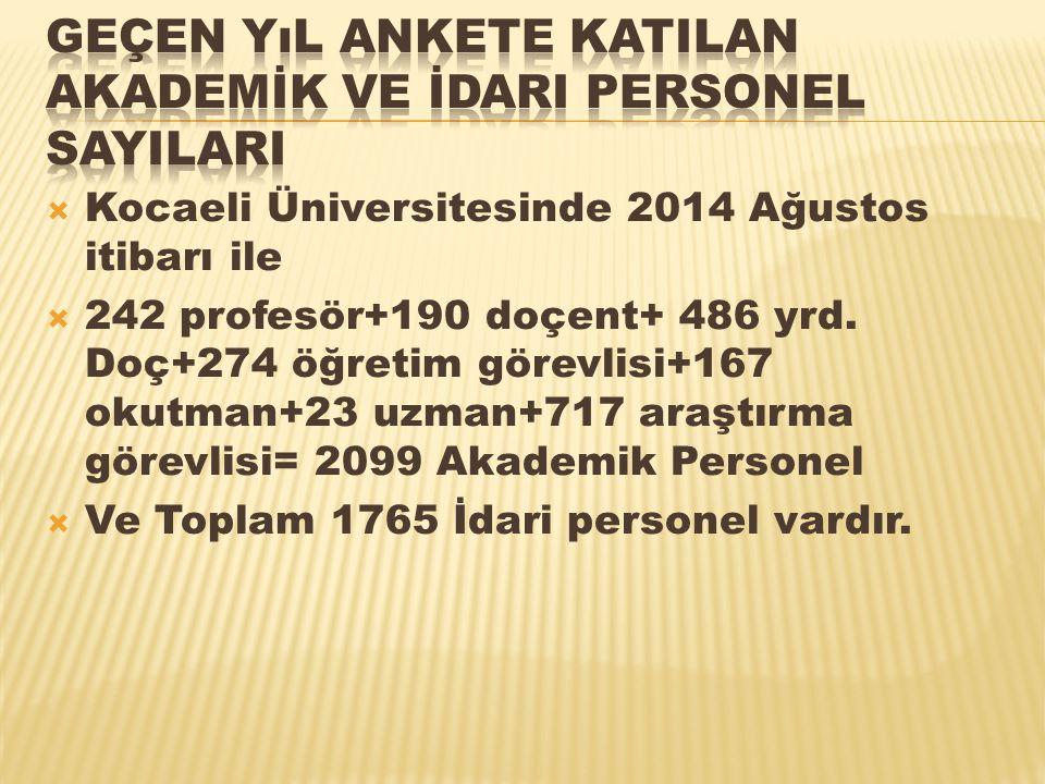  Kocaeli Üniversitesinde 2014 Ağustos itibarı ile  242 profesör+190 doçent+ 486 yrd. Doç+274 öğretim görevlisi+167 okutman+23 uzman+717 araştırma gö