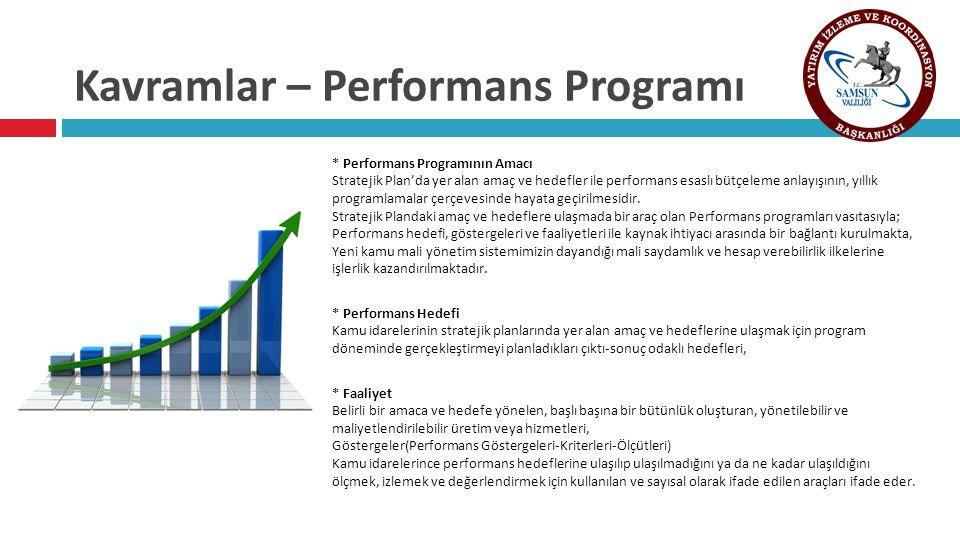 Kavramlar – Performans Programı * Performans Programının Amacı Stratejik Plan'da yer alan amaç ve hedefler ile performans esaslı bütçeleme anlayışının, yıllık programlamalar çerçevesinde hayata geçirilmesidir.