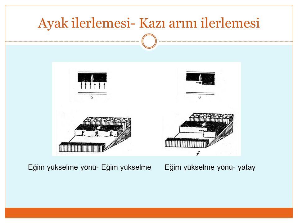 I.Uzun Kazı Arınlı Yöntemler Düzgün tabakalaşma gösteren ve kalınlığı 0,5 – 4 m arasında olan yataklarda uygulanan bir yöntemdir.