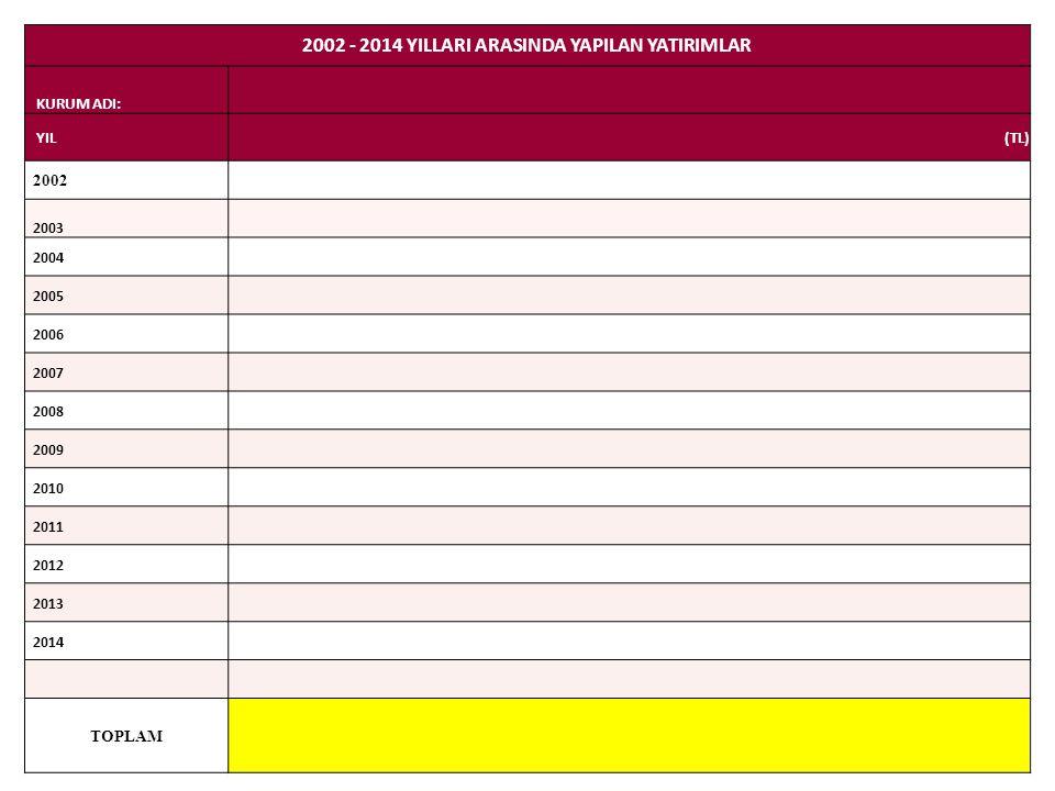 2002 - 2014 YILLARI ARASINDA YAPILAN YATIRIMLAR KURUM ADI: YIL(TL) 2002 2003 2004 2005 2006 2007 2008 2009 2010 2011 2012 2013 2014 TOPLAM