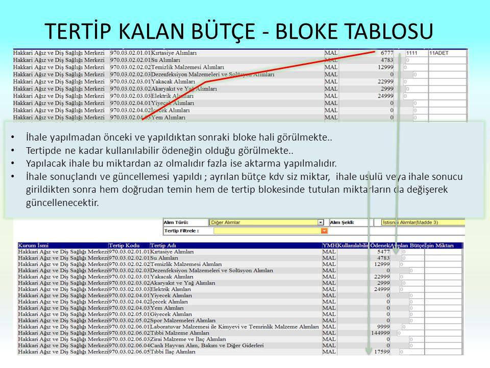 TERTİP KALAN BÜTÇE - BLOKE TABLOSU 18 İhale yapılmadan önceki ve yapıldıktan sonraki bloke hali görülmekte.. Tertipde ne kadar kullanılabilir ödeneğin