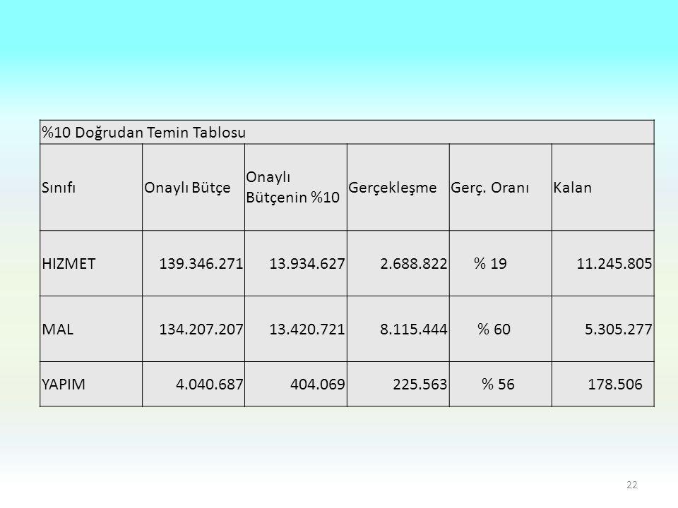%10 Doğrudan Temin Tablosu SınıfıOnaylı Bütçe Onaylı Bütçenin %10 GerçekleşmeGerç. OranıKalan HIZMET139.346.27113.934.6272.688.822 % 1911.245.805 MAL1