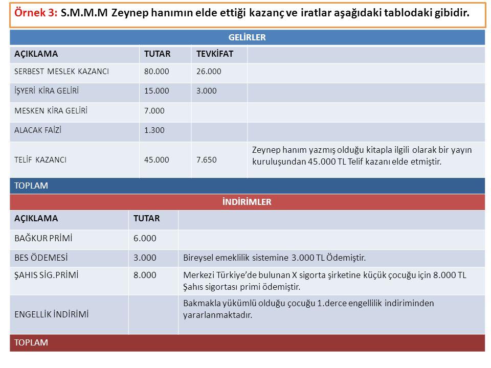 Örnek 3: S.M.M.M Zeynep hanımın elde ettiği kazanç ve iratlar aşağıdaki tablodaki gibidir. GELİRLER AÇIKLAMATUTARTEVKİFAT SERBEST MESLEK KAZANCI80.000