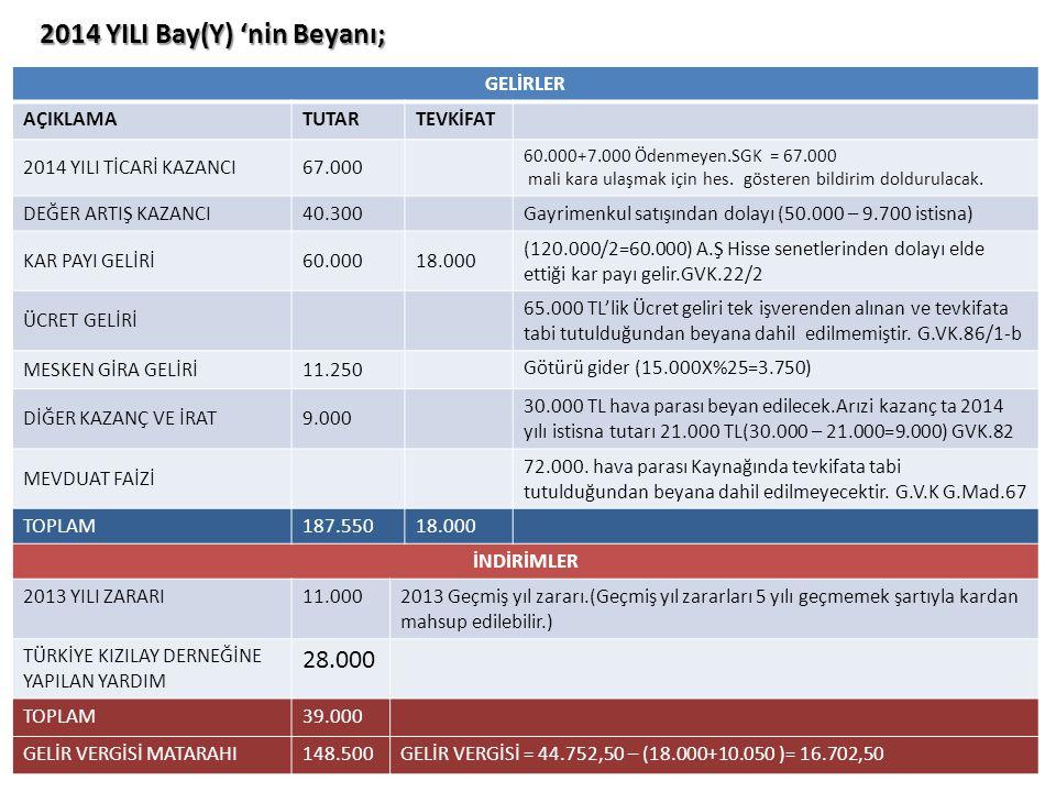 2014 YILI Bay(Y) 'nin Beyanı; GELİRLER AÇIKLAMATUTARTEVKİFAT 2014 YILI TİCARİ KAZANCI67.000 60.000+7.000 Ödenmeyen.SGK = 67.000 mali kara ulaşmak için