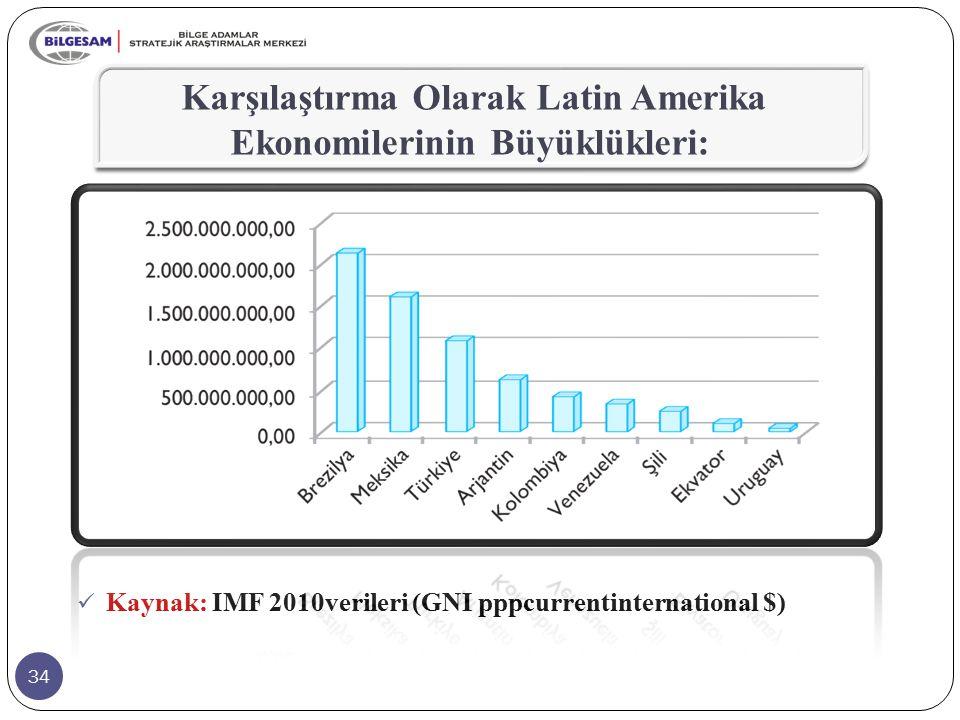 34 Karşılaştırma Olarak Latin Amerika Ekonomilerinin Büyüklükleri: Kaynak: IMF 2010verileri (GNI pppcurrentinternational $)