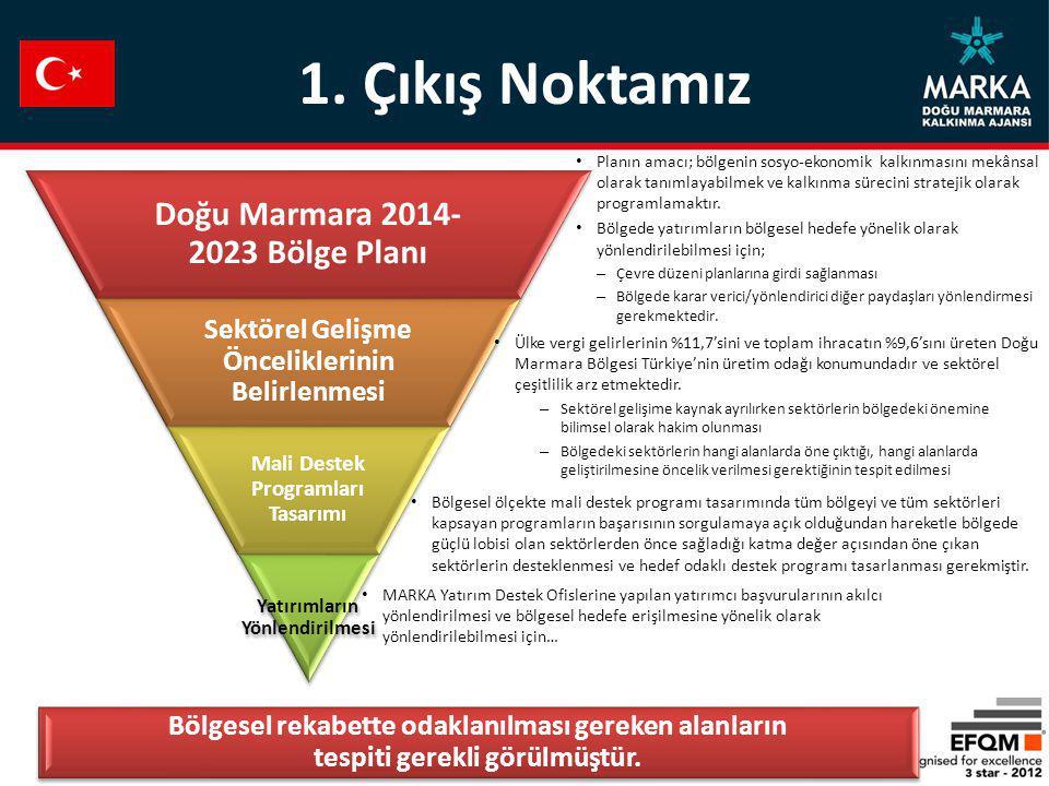 Planın amacı; bölgenin sosyo-ekonomik kalkınmasını mekânsal olarak tanımlayabilmek ve kalkınma sürecini stratejik olarak programlamaktır. Bölgede yatı