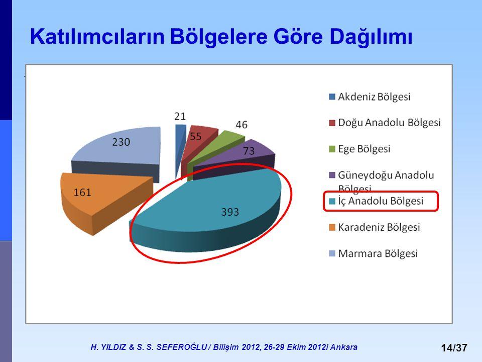 H. YILDIZ & S. S. SEFEROĞLU / Bilişim 2012, 26-29 Ekim 2012i Ankara 14/37 Katılımcıların Bölgelere Göre Dağılımı