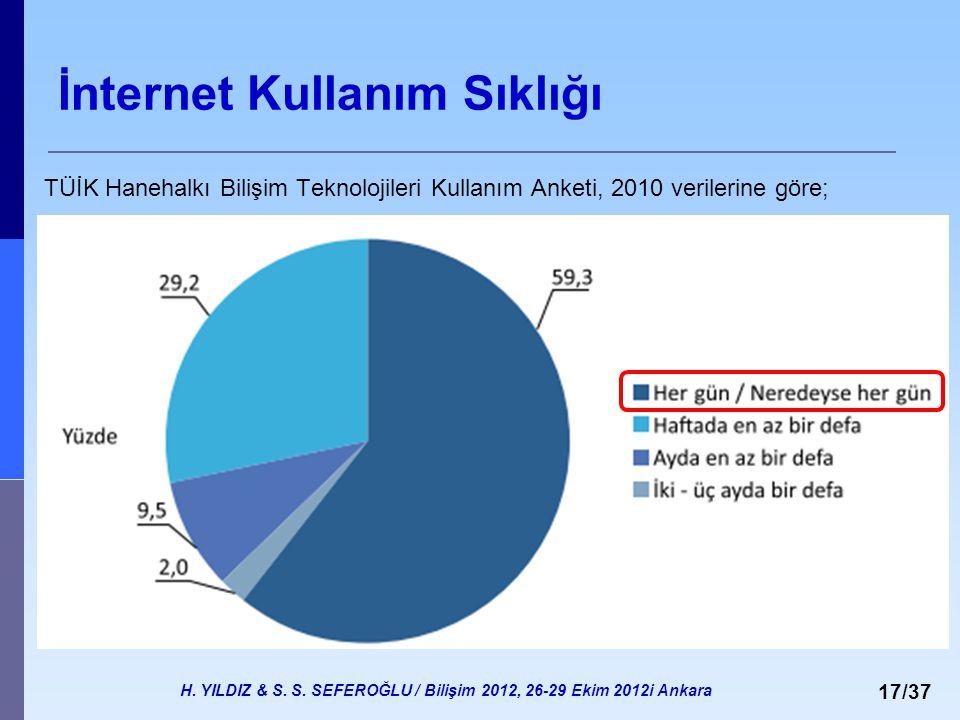 H. YILDIZ & S. S. SEFEROĞLU / Bilişim 2012, 26-29 Ekim 2012i Ankara 17/37 İnternet Kullanım Sıklığı TÜİK Hanehalkı Bilişim Teknolojileri Kullanım Anke