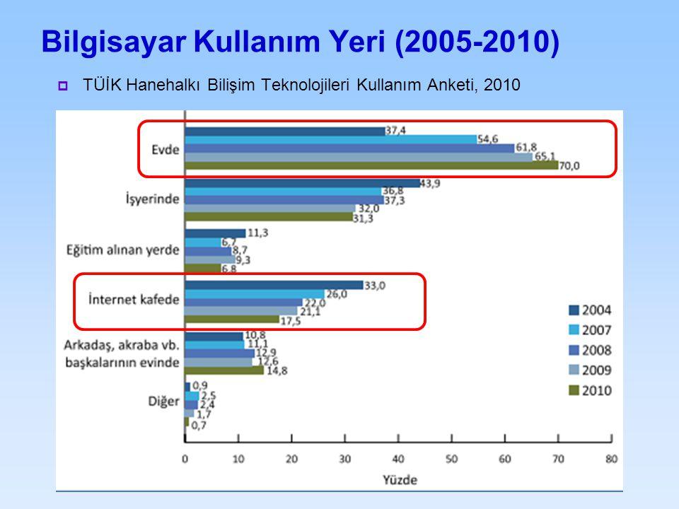 Bilgisayar Kullanım Yeri (2005-2010)  TÜİK Hanehalkı Bilişim Teknolojileri Kullanım Anketi, 2010