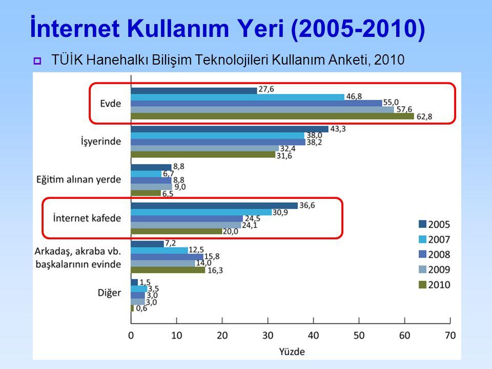 İnternet Kullanım Yeri (2005-2010)  TÜİK Hanehalkı Bilişim Teknolojileri Kullanım Anketi, 2010