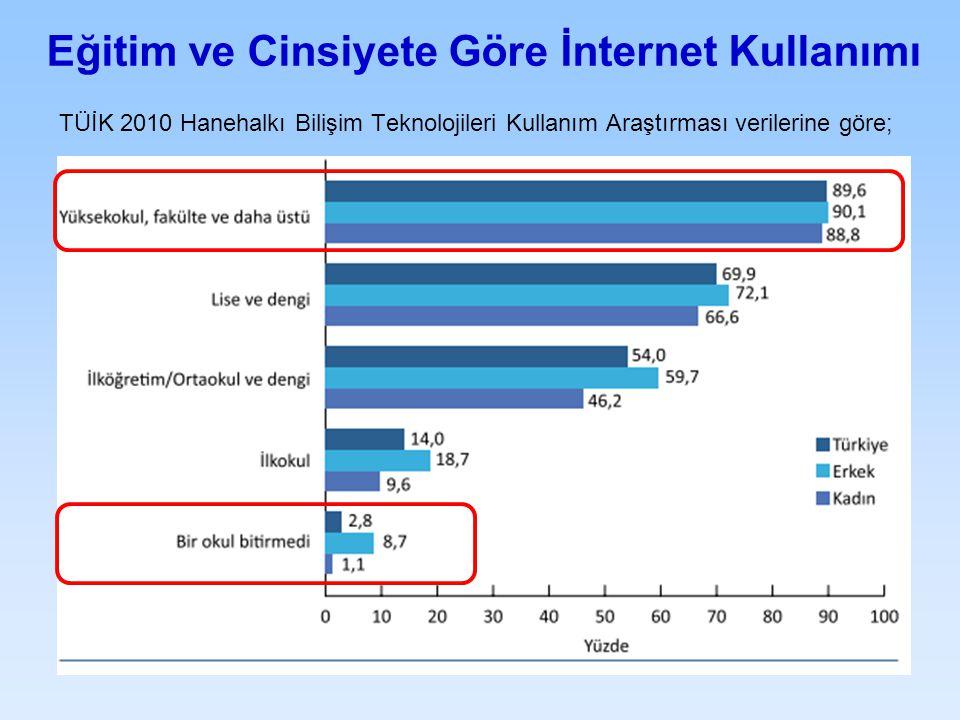 Eğitim ve Cinsiyete Göre İnternet Kullanımı TÜİK 2010 Hanehalkı Bilişim Teknolojileri Kullanım Araştırması verilerine göre;