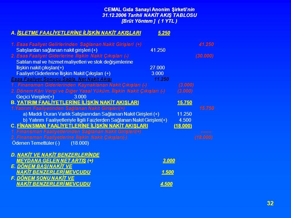 32 CEMAL Gıda Sanayi Anonim Şirketi'nin 31.12.2006 Tarihli NAKİT AKIŞ TABLOSU [Brüt Yöntem ] ( 1 YTL ) A. İŞLETME FAALİYETLERİNE İLİŞKİN NAKİT AKIŞLAR