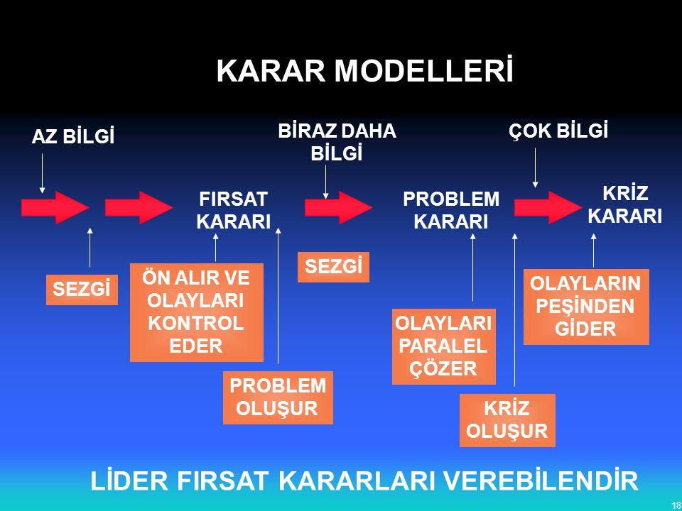 18 FIRSAT KARARI PROBLEM KARARI KRİZ KARARI AZ BİLGİ BİRAZ DAHA BİLGİ ÇOK BİLGİ SEZGİ ÖN ALIR VE OLAYLARI KONTROL EDER PROBLEM OLUŞUR KRİZ OLUŞUR OLAY