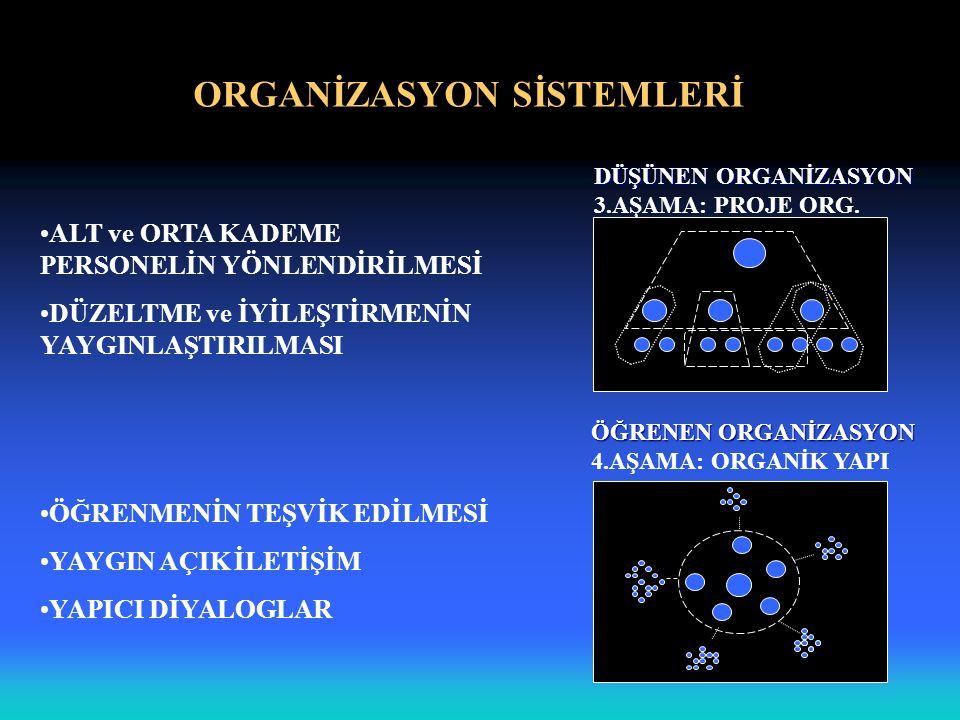 ORGANİZASYON SİSTEMLERİ DÜŞÜNEN ORGANİZASYON 3.AŞAMA: PROJE ORG. ALT ve ORTA KADEME PERSONELİN YÖNLENDİRİLMESİ DÜZELTME ve İYİLEŞTİRMENİN YAYGINLAŞTIR