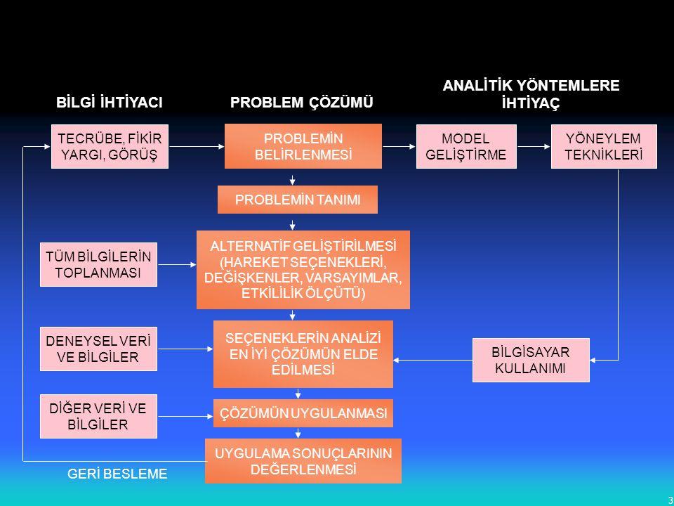 3 TÜM BİLGİLERİN TOPLANMASI DENEYSEL VERİ VE BİLGİLER DİĞER VERİ VE BİLGİLER PROBLEMİN BELİRLENMESİ PROBLEMİN TANIMI ALTERNATİF GELİŞTİRİLMESİ (HAREKE