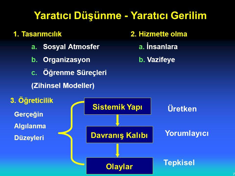 7 1. Tasarımcılık2. Hizmette olma a.Sosyal Atmosfer a. İnsanlara b.Organizasyon b. Vazifeye c.Öğrenme Süreçleri (Zihinsel Modeller) Yaratıcı Düşünme -