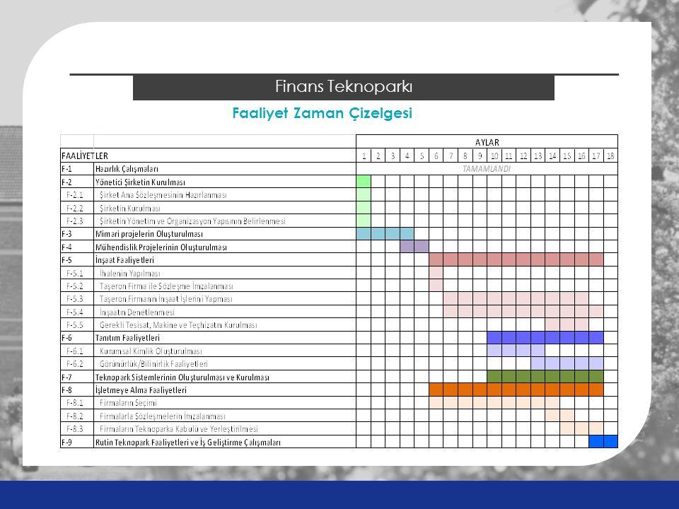 2014 ÖSYS Sonuçları Finans Teknoparkı Faaliyet Zaman Çizelgesi