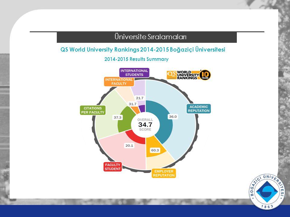 v v 2014 ÖSYS Sonuçları Üniversite Sıralamaları 2014-2015 Results Summary QS World University Rankings 2014-2015 Boğaziçi Üniversitesi
