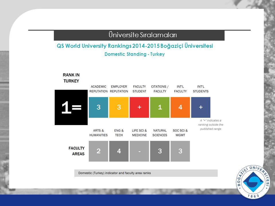 v v 2014 ÖSYS Sonuçları Üniversite Sıralamaları QS World University Rankings 2014-2015 Boğaziçi Üniversitesi Domestic Standing - Turkey