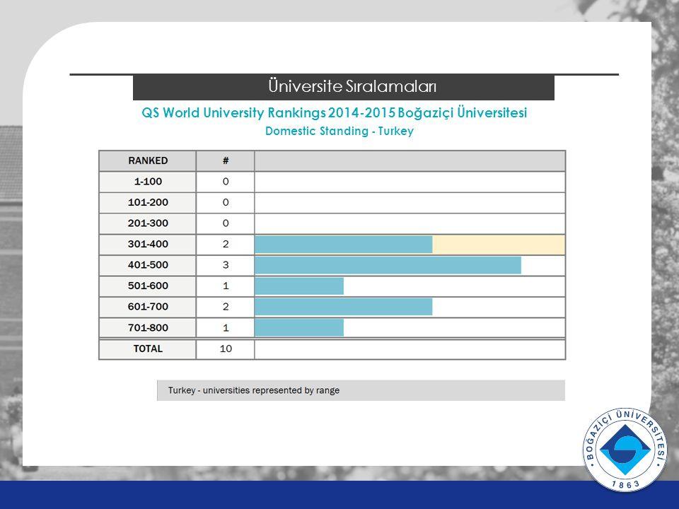 QS World University Rankings 2014-2015 Boğaziçi Üniversitesi v v 2014 ÖSYS Sonuçları Üniversite Sıralamaları Domestic Standing - Turkey