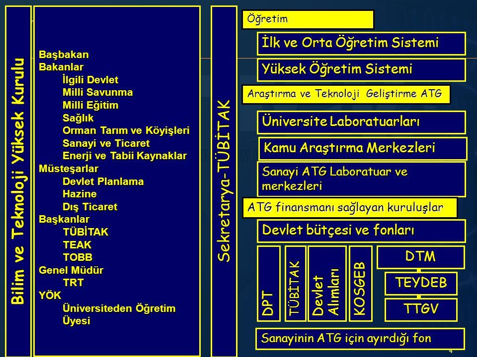 45 Taral ve Santez projeleri ile işbirliği Üniversitelerimizle Tübitak 1001, 1002 ve Santez projeleri kapsamında çalışmalar yapılmaktadır.