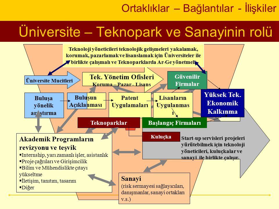 Üniversite – Teknopark ve Sanayinin rolü Ortaklıklar – Bağlantılar - İlişkiler Model Yüksek Tek.
