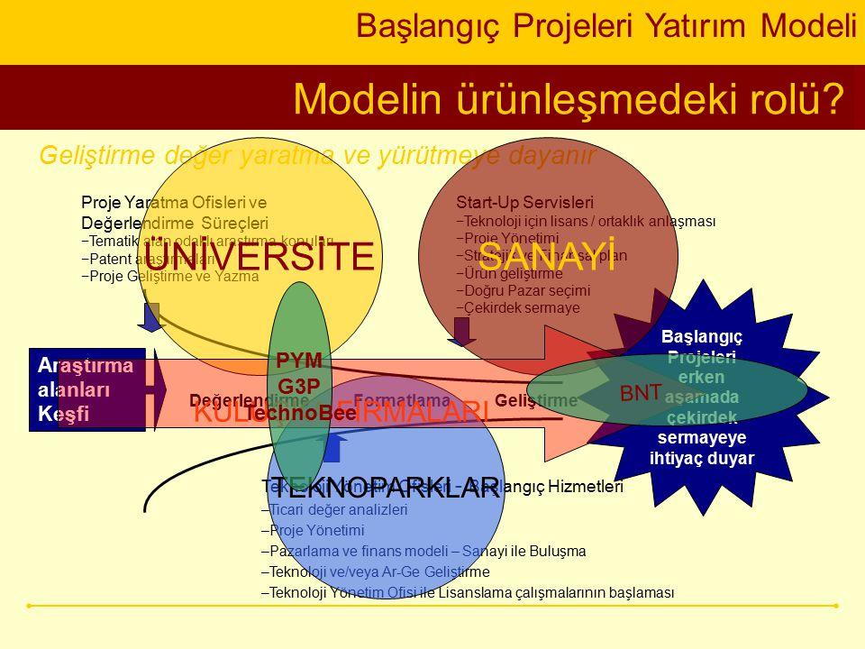 Modelin ürünleşmedeki rolü? Başlangıç Projeleri Yatırım Modeli Başlangıç Projeleri erken aşamada çekirdek sermayeye ihtiyaç duyar Değerlendirme Format
