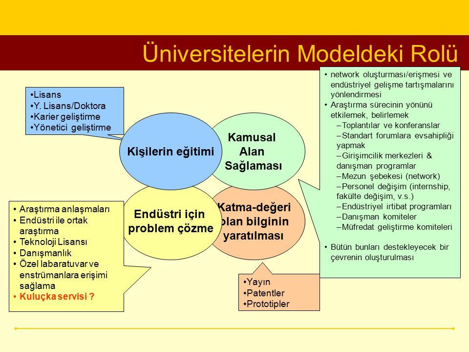 Üniversitelerin Modeldeki Rolü Katma-değeri olan bilginin yaratılması Lisans Y. Lisans/Doktora Karier geliştirme Yönetici geliştirme Kamusal Alan Sağl
