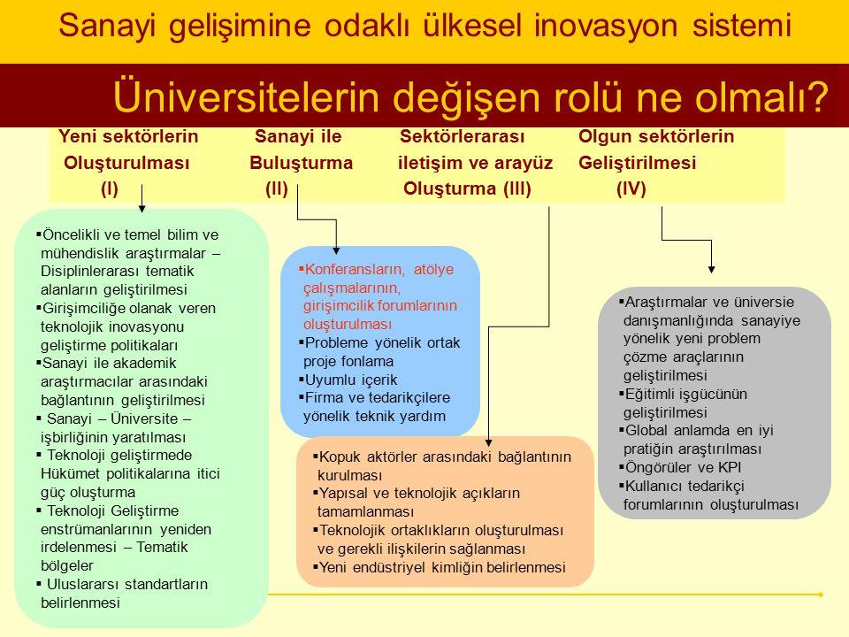 Üniversitelerin değişen rolü ne olmalı? Sanayi gelişimine odaklı ülkesel inovasyon sistemi Yeni sektörlerin Sanayi ile Sektörlerarası Olgun sektörleri